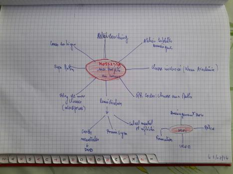 carte mentale mon organisation