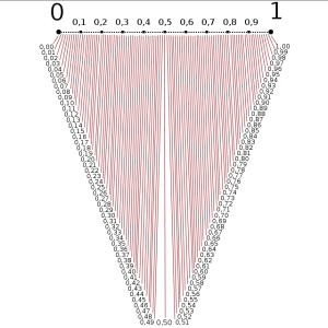 nombres et géométrie
